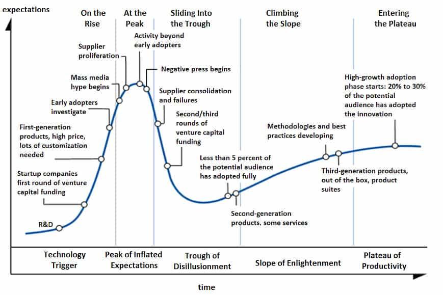 Blockchain Hype Zyklus