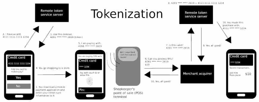 dezentralisierte tokens tokenization erklärt