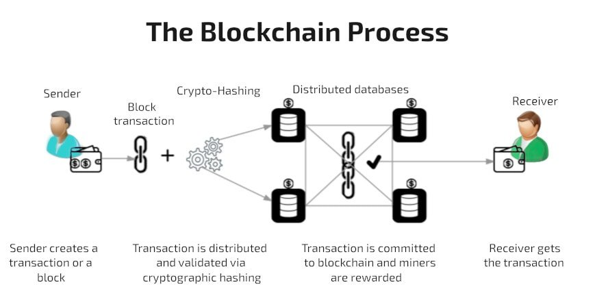 the Blockchain Process explained