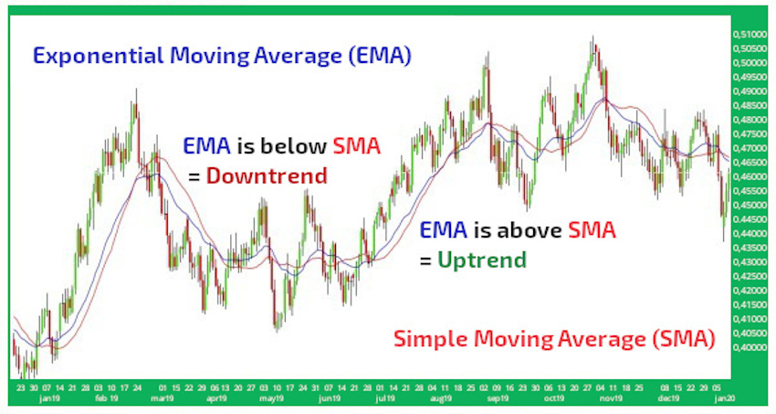 ema sma moving averages handel erklärt
