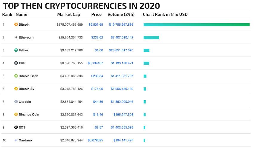 top ten cryptocurrencies in 2020