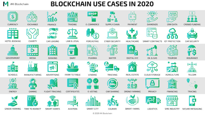 60-Blockchain-Use-Cases-in-2020-small